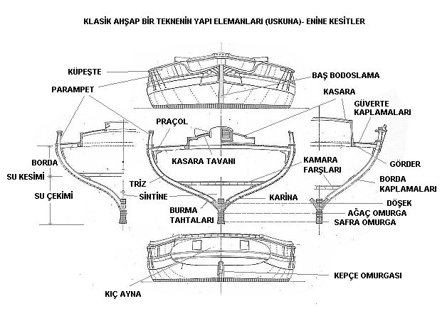 Photo of Teknenin Yapı Elemanları