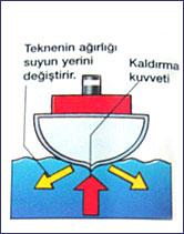 Photo of Tekneler Nasıl Yüzer